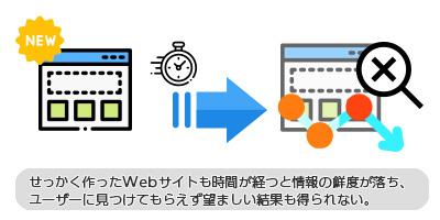せっかく作ったWebサイトも時間が経つと情報の鮮度が落ち、ユーザーに見つけてもらえず望ましい結果も得られない。