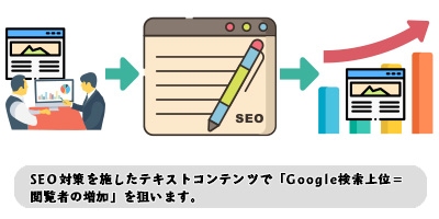 SEO対策を施したテキストコンテンツで「Google検索上位=閲覧者の増加」を狙います。